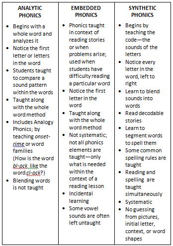 english language instruction meaning