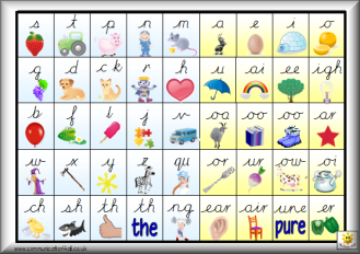 synthetic phonics What is phonics the phonics approach teaches children to decode words by sounds, rather than recognising whole words the emphasis in early years teaching is on synthetic phonics, in which words are broken up into the smallest units of sound (phonemes) children are taught the letters (graphemes).